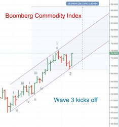 This is taking off no matter what you think of the dollar or inflation #bloomberg #Commodities #Index #inflation #Dollar #reflation Wave 3, What You Think, Thinking Of You, Chart, Thinking About You