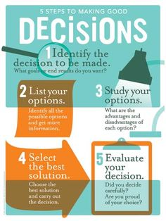 5 step of decision making process - Google Search