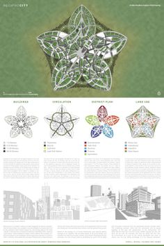 Typology Architecture, Architectural Presentation, Thesis, Planting, Layouts, Design Inspiration, Urban, Map, Architecture