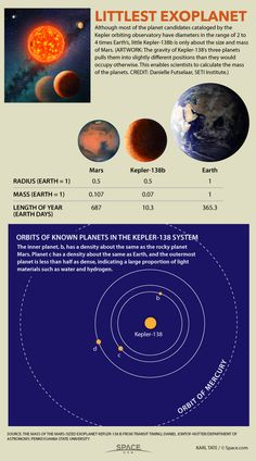 Kepler-138 b Facts: Mars-Size Exoplanet Smaller Than Earth. Source: space.com