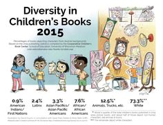 At the 2016 ALA Annual Conference, author Tameka Fryer Brown presented the…