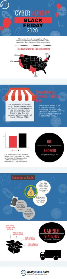 What did 2020 have in store for ecommerce? Business Infographics, Statistics, Ecommerce, Facts, Learning, Store, Holiday, Vacations, Studying