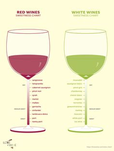 The Only Wine Chart You'll Ever Need | I Love Wine