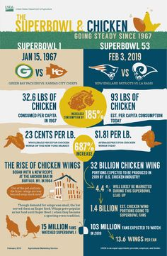 #SuperBowl #Agriculture #Infographic #Poultry #USDA Agriculture Facts, Ffa, Super Bowl, Poultry, New England, Infographic, Chicken, Backyard Chickens, Infographics