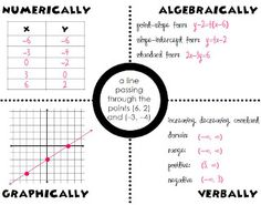 Approaches to mathematics - numerical, algebraic, graphical, verbal mrs. tilmon says.: my latest pinspiration. Math Teacher, Math Classroom, Teaching Math, Teaching Ideas, Classroom Ideas, Teacher Stuff, Maths Algebra, Math 8, Math Tutor