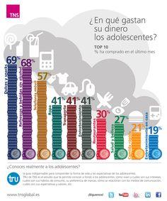¿En qué gastan su dinero los adolescentes? Descubre más sobre TRU en http://www.tns-global.es/sectores/consumer/tru-descubre-a-los-adolescentes/