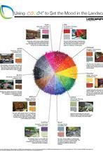 Psychology : Analogous colors Colors on the wheel that are located next to one another are co