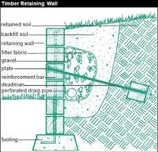 Resultat De Recherche D Images Pour Deadman Retaining Wall
