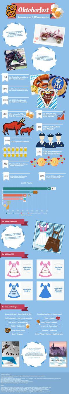 Interessante & wissenswerte Fakten zum Münchner Oktoberfest. Mehr Infos findet ihr auf unserem Blog.