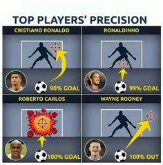 Top Player Precision