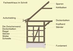 Fachwerkhaus | Konstruktion Fachwerk Balkenschloss restaurieren