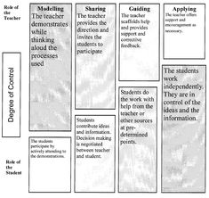 greenspaceamdsb [licensed for non-commercial use only] / Gradual Release of Responsibility Instructional Coaching, Instructional Strategies, Ap English, English Writing, Learning Theory, Learning Process, Art Classroom, Classroom Ideas, Danielson Framework