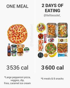 As isolated items of food, a large Domino's pepperoni pizza, potato wedges, big dip, Ben & Jerry's mini's and Pepsi are . Healthy Foods To Eat, Healthy Life, Healthy Snacks, Healthy Eating, Healthy Recipes, Nutella, Healthy Alternatives, Healthy Options, Ben Und Jerrys