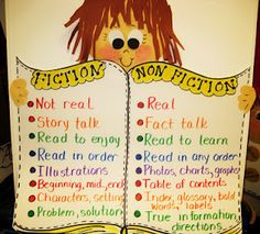 fiction, nonfiction anchor chart- helps the kids see the differences; helpful to use when teaching them to write fiction and nonfiction pieces Library Lessons, Reading Lessons, Reading Skills, Reading Genres, Reading Strategies, Reading Comprehension, Library Ideas, Teaching Language Arts, Classroom Language