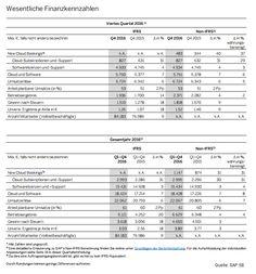 #SAP - #Quartalsmitteilung #Q4 #2016.  SAP SE erfüllt angehobene Prognosen für 2016 und erhöht Ziele für 2020