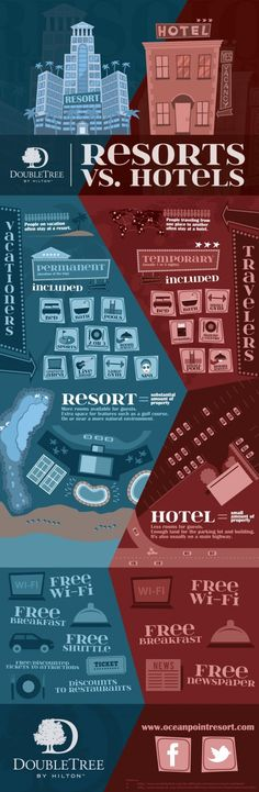 Resorts vs. Standard Hotels