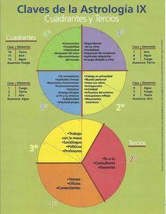 Cuadrantes Astrology Books, Tarot Astrology, Astrology Numerology, Numerology Chart, Astrology Chart, Astrology Zodiac, Horoscope, Zodiac Signs, Spiritual Manifestation