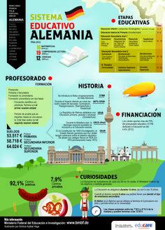 el sistema educativo de Alemania. Infografía: Ainhoa Azabal
