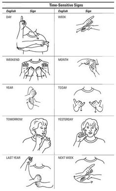 A sign language is a complete and comprehensive language of its own. It is not just some gestures which are random and used to convey a meaning. Sign language also has a set of grammar rules to go by. This language is mainly used by p Sign Language Phrases, Learn Sign Language, Baby Sign Language Chart, Sign Language Basics, Simple Sign Language, Sign Language For Kids, Deaf Language, Teaching Baby Sign Language, Language Dictionary