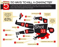 Alfred Hitchcock's 50 Ways to Kill a Character (and Our Favorite Hitch Resources on the Web) {50 deaths isn't 50 ways, but it's interesting anyway.}