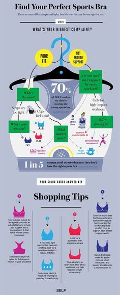 To find the perfect sports bra, use this handy flowchart. | 17 Ridiculously Good Tips For Anyone Who Wears A Bra