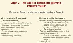 The Basel iii Accord    http://www.basel-iii-accord.com/