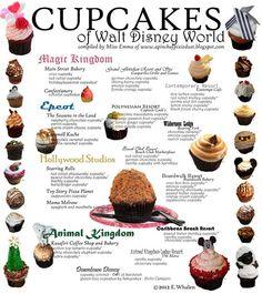 Cupcakes of Walt Disney World