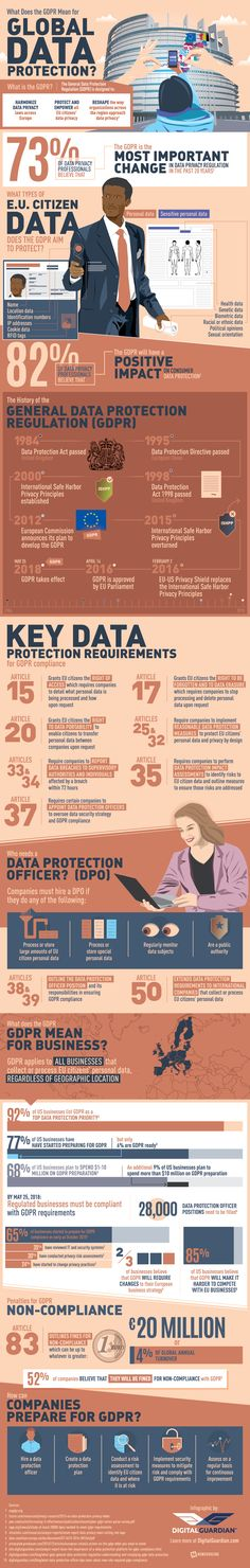 GDPR enforcement starts in just over a year, bringing with it some key changes for enterprise data protection efforts around the world. Are you ready? What Does GDPR Mean for Global Data Protection Infographic Data Science, Computer Science, Computer Tips, Computer Security, Web Security, Mobile Security, Online Security, Data Architecture, Digital Marketing Plan