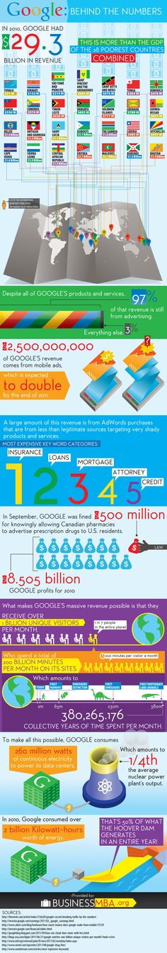 Conheça os impressionantes números do Google