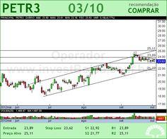 PETROBRAS - PETR3 - 03/10/2012 #PETR3 #analises #bovespa