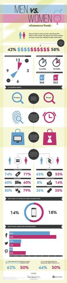 Men vs. Women eCommerce Trends