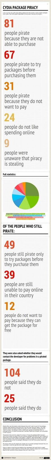 Latest Google release - Google releases Infographic on Cydia Package Piracy  Appsread.com explains Infographics on Cydia Package Piracy    Watch Infographics @ http://www.appsread.com/2013/04/latest-google-release-google-releases.html    RELATED POSTS    Latest VPN software    http://www.appsread.com/2013/01/best-vpn-latest-vpn-software.html    Top Facebook app to find your soulmate -         http://www.appsread.com/2012/10/top-facebook-app-top-facebook-app-to.html