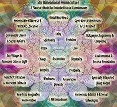 solely curious dimension permaculture the embodiment of evolution the new earth the new age healing love integration from their site Founded on transcendenta. New Age, Permaculture, Chakras, Planetary Model, Reiki, Ascension Symptoms, Core Beliefs, Spirit Science, Matrix