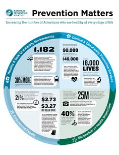 HHS.gov: Prevention saves lives. Working together, we can keep Americans healthy: http://1.usa.gov/1ctknth    #NPSAction pic.twitter.com/avkZm7547D  40% of adults with disabilities consider their health as fair or poor compared to 30% of adults without a disability.