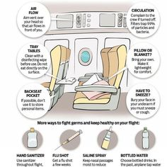 Most people don't wipe surfaces down as soon as they get to their seat because they don't want to bother or look OCD. But doctors say wipe everything your hand or food will touch. Travelling Tips, Packing Tips For Travel, Travel Essentials, Travel Hacks, Packing Checklist, Europe Packing, Traveling Europe, Backpacking Europe, Packing Lists