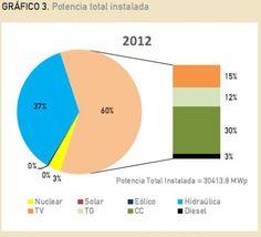 Matriz energética nacional y su vinculación con la región | Voces en el Fenix