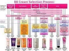 Skin79 BB Cream guide