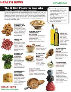 12 BEST FOODS FOR YOUR ABS, AVOIDING POST DELIVERY SAGGING, AND POUCHES IN MEN.....
