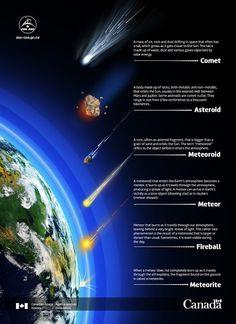 Comètes et autres météorites