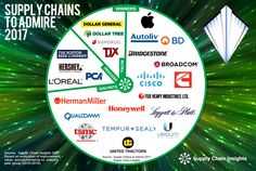 Supply Chains to Adm