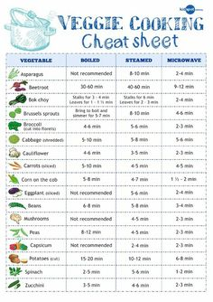 so helpful- veggies list
