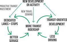 Examples of the compounding benefits from responding proactively to development through transit investment.