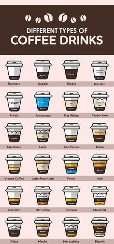 12 Different Types of Coffee Drinks