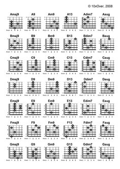 Chord Glossary (Part 3)