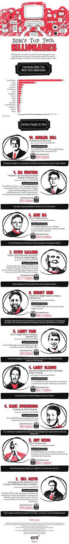Tech's top 10 billionaires - Business Insider