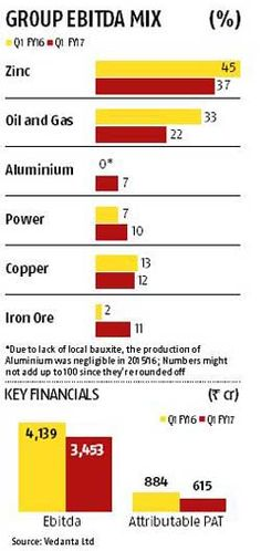 Vedanta expects value out of zinc for Cairn