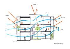 Casa B / i.House Architecture and Construction Arquitectos: i.House Architecture and Construction Ubicación: Nhà Bè, Ho Chi Minh, Vietnam Equipo Diseño: Le Canh Van, Dang Huy Cuong, Chu Ngoc Anh Área: 82 m2 Año Proyecto: 2014 Fotografías: Le Canh Van, Vu Ngoc Ha