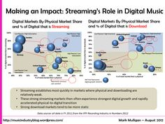 Making an Impact: Assessing Streaming's Role in the Digital Music Market