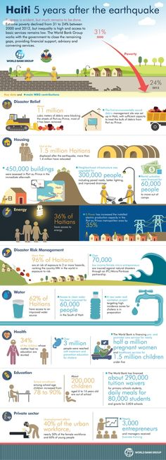 Infographic: Haiti Five Years After The Earthquake