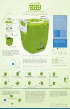 Laundry Pod Infographic by Mark-Anthony Marshall Jr., via Behance